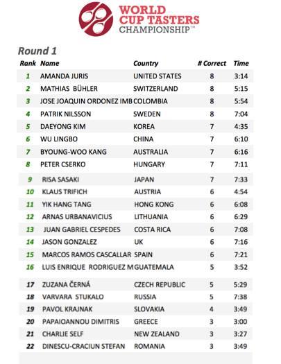 WCTC 2014, Round 1